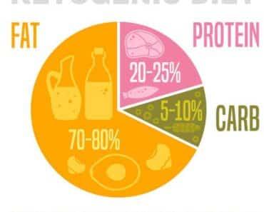 1000 Calorie Keto Meal Plan